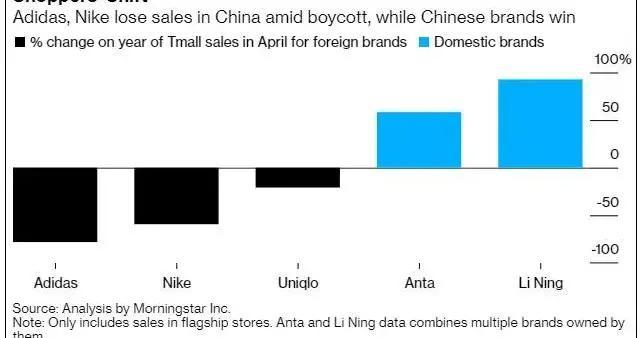 争议过后,耐克发布中国区最新财报