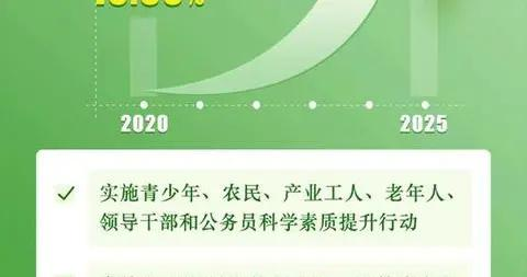 国务院印发纲要提出:2025年我国公民具备科学素质的比例超过15%