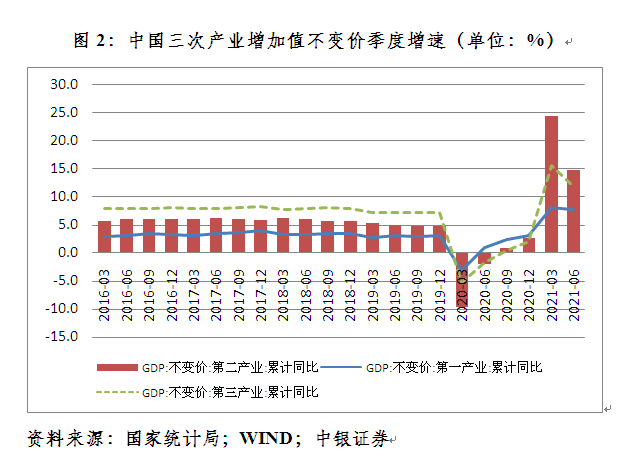 需求端外需继续强劲,内需正在追赶。从支出法看,今年上半年,消费、投资和外需对经济增长的拉动作用分别为7.8、2.4和2.4个百分点(见图3)。外需对经济增长的拉动为亚洲金融危机以来最高。