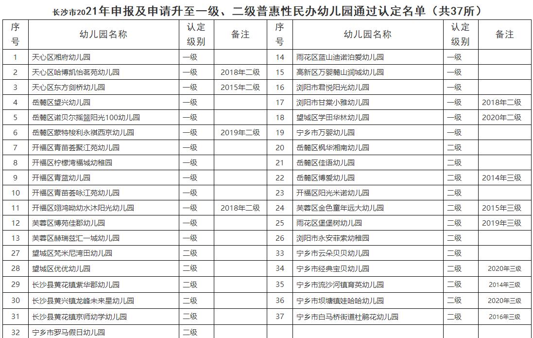 长沙公示37所一级、二级普惠性民办幼儿园