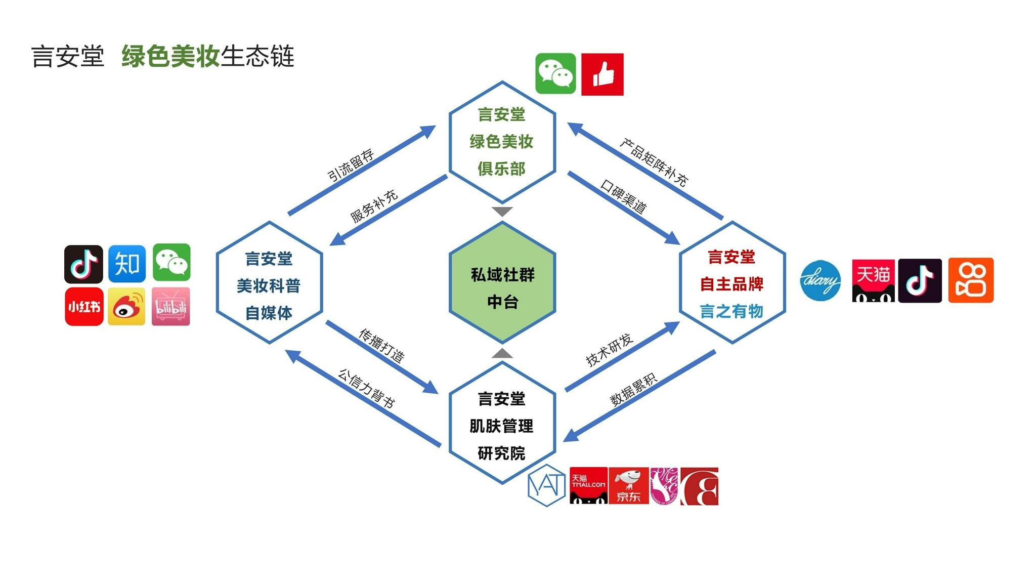 36氪首发   「言安堂」完成数千万元A轮融资,将聚焦环保包装加速数字化转型