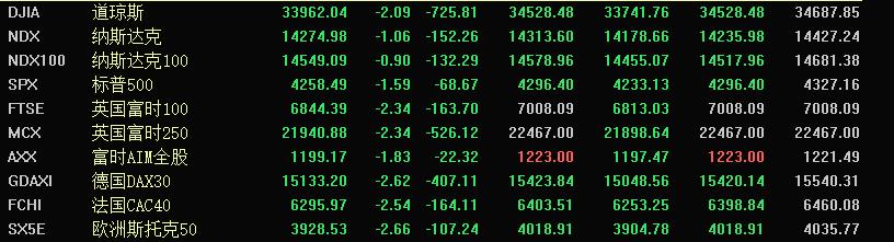 什么情况?国际油价跌超6%,欧美股市、外盘有色金属期货全线收跌
