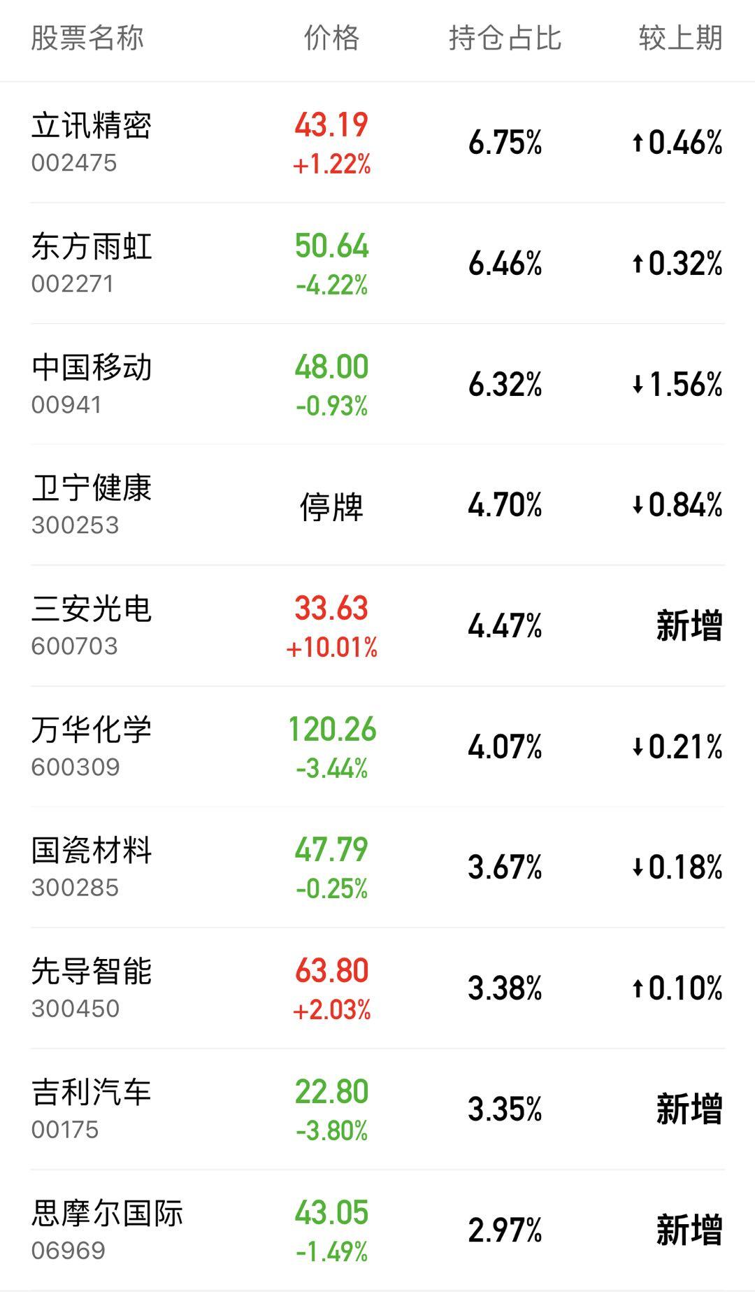 睿远成长价值二季报前十大重仓股,来源:天天基金网