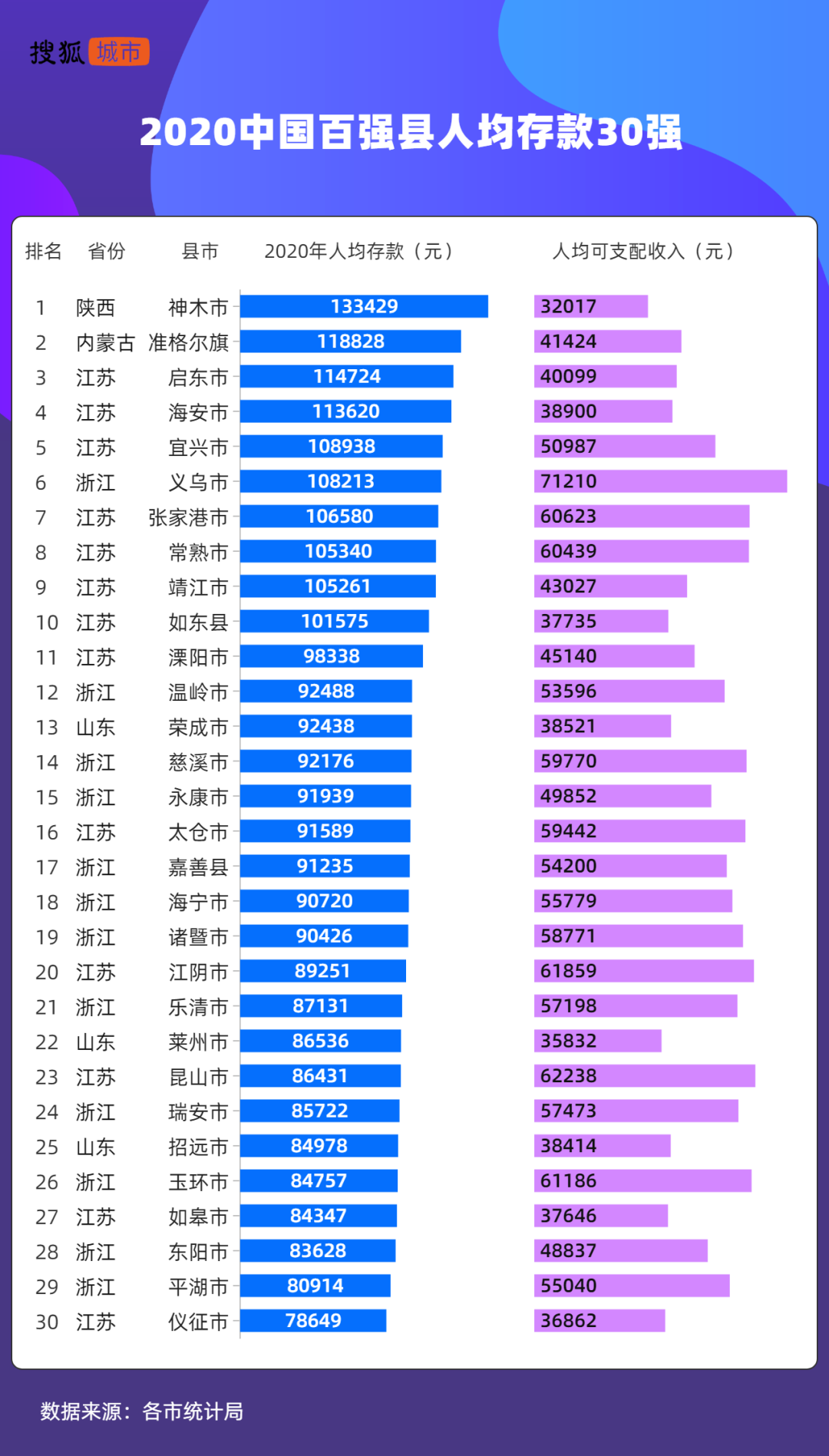 北京各区人均gdp_全国城市人均GDP:深圳第七,无锡第二,北京第三,这地全国第一