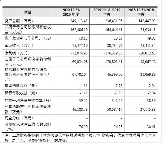 公司报告期内主要财务数据和财务指标 图片来源:云从科技招股书