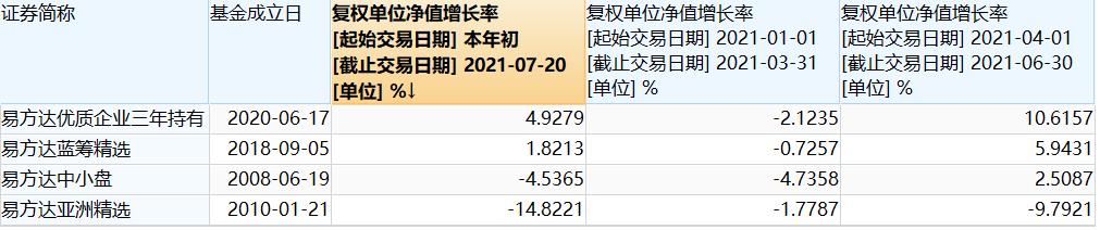 """""""300亿""""基金经理杨浩、王崇、梁浩二季报欠佳:深刻反思"""