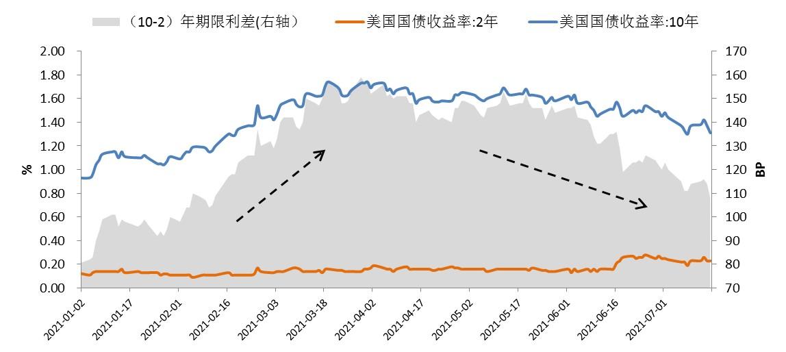 美债收益率曲线平坦化的原因及后市展望