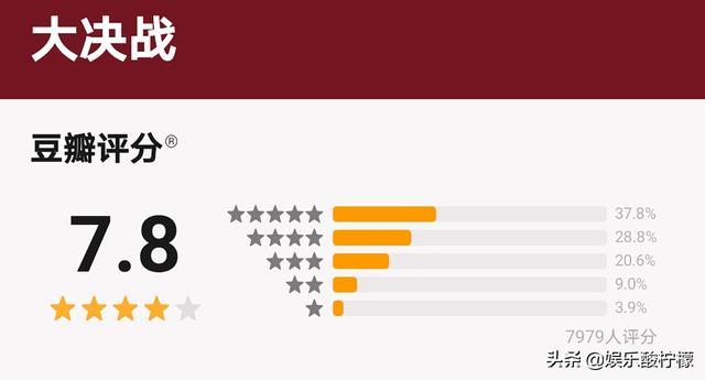 大决战豆瓣评分是多少分 大决战口碑收视率如何怎么样