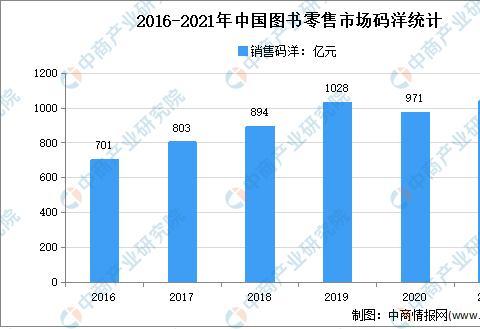 2021年中国图书行业市场现状及市场规模预测分析