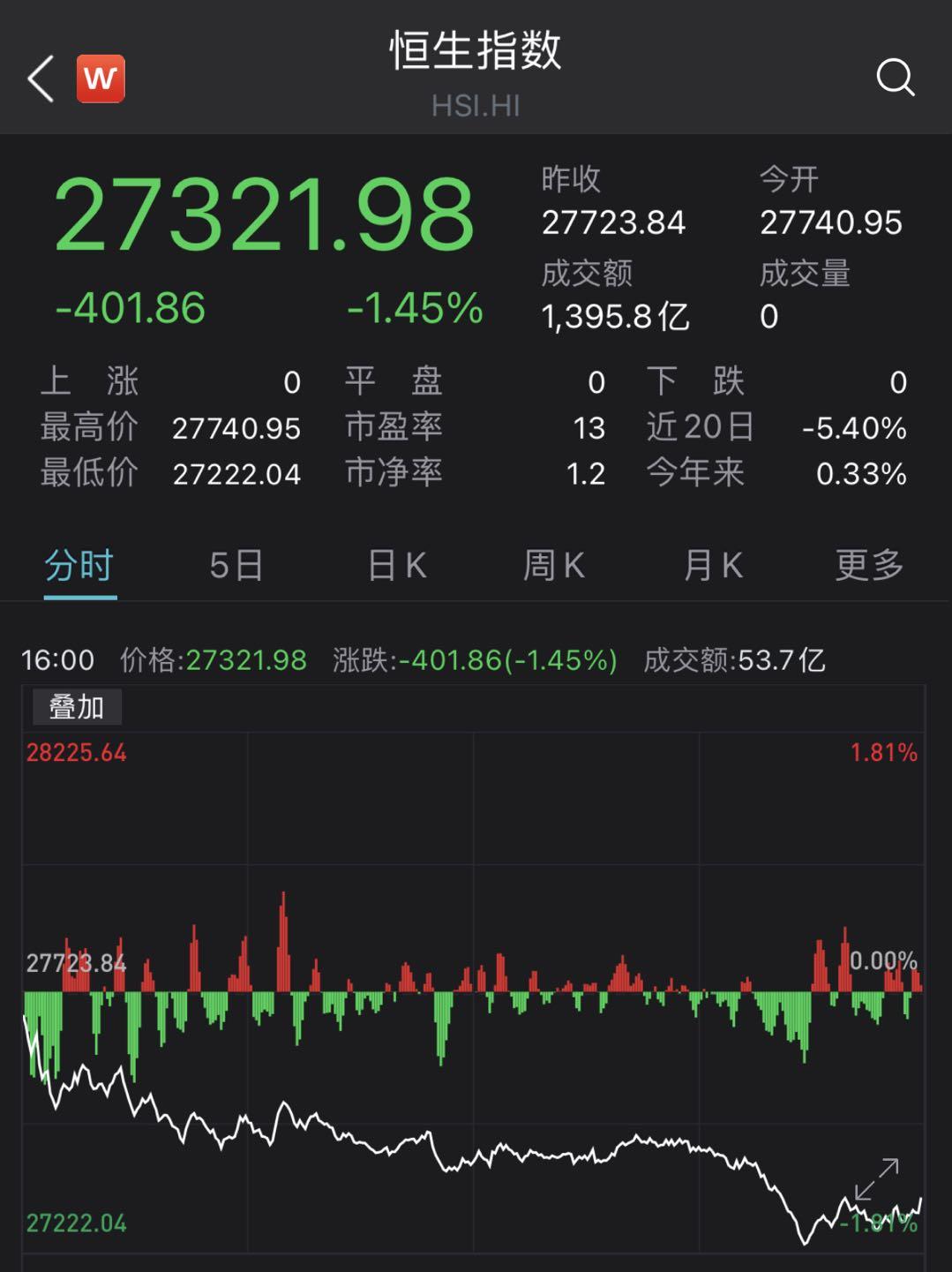 港股在线教育股重挫,新东方跌逾40%!