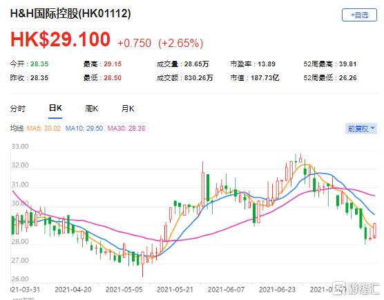 """麦格理:予H&H国际(1112.HK)""""跑赢大市""""评级 目标价33港元"""