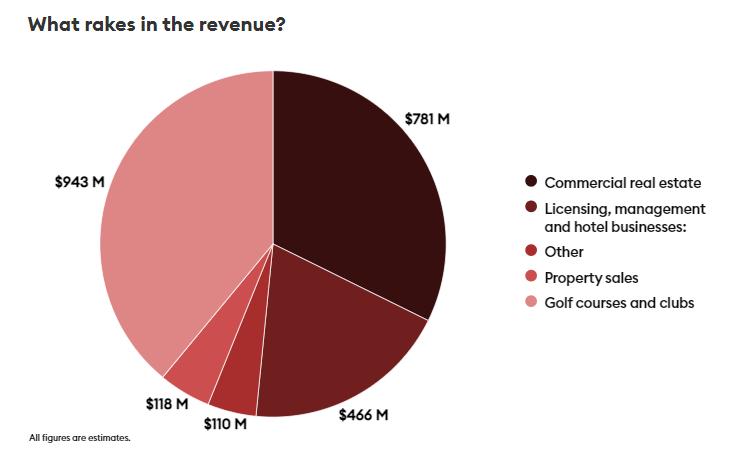 特朗普集团各部分业务大致收入,总计24亿美元 图源:《福布斯》