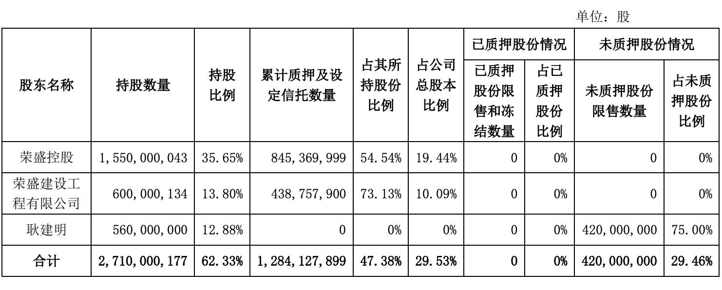 荣盛发展:控股股东荣盛控股解除质押7100万股,占总股本1.63%