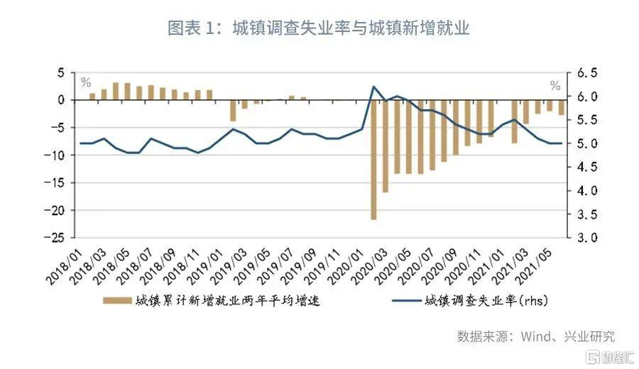 鲁政委:经济数据中隐藏的就业线索