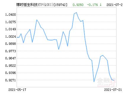 博时恒生科技ETF(QDII)净值上涨1.92% 请保持关注