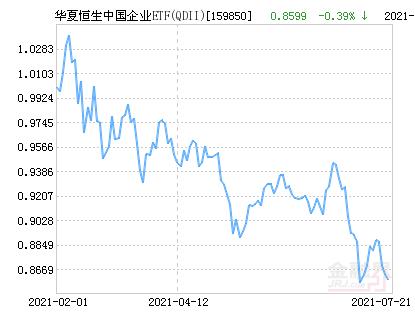 华夏恒生中国企业ETF(QDII)净值上涨1.49% 请保持关注