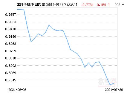 博时全球中国教育(QDII-ETF)净值上涨3.59% 请保持关注