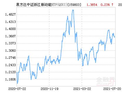 易方达中证浙江新动能ETF(QDII)净值上涨1.62% 请保持关注