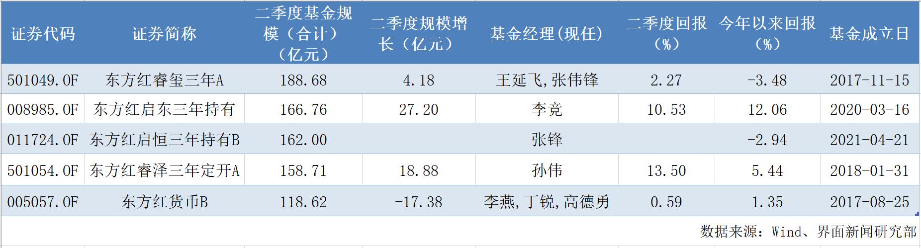 东方红百亿基金增至5只 其中2只还亏损着