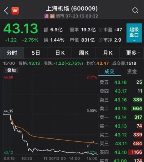 """""""机场茅""""股价半年跌40%!市值蒸发超700亿,还能继续起飞吗?"""