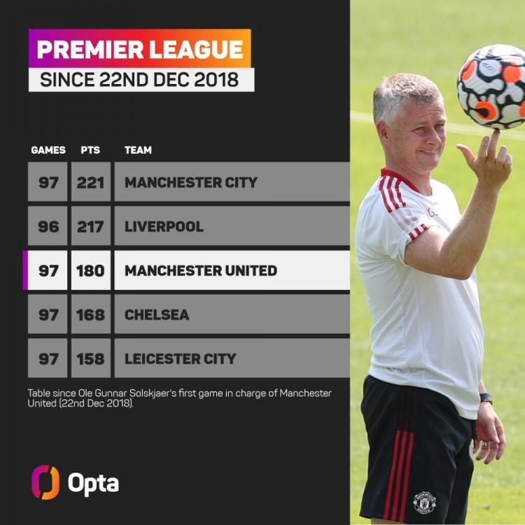 索帅上任后曼联在英超拿了180分,同期仅次曼城和利物浦
