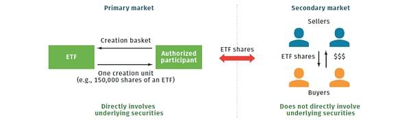 比特币ETF科普一:运行机制及其重要意义 金色财经