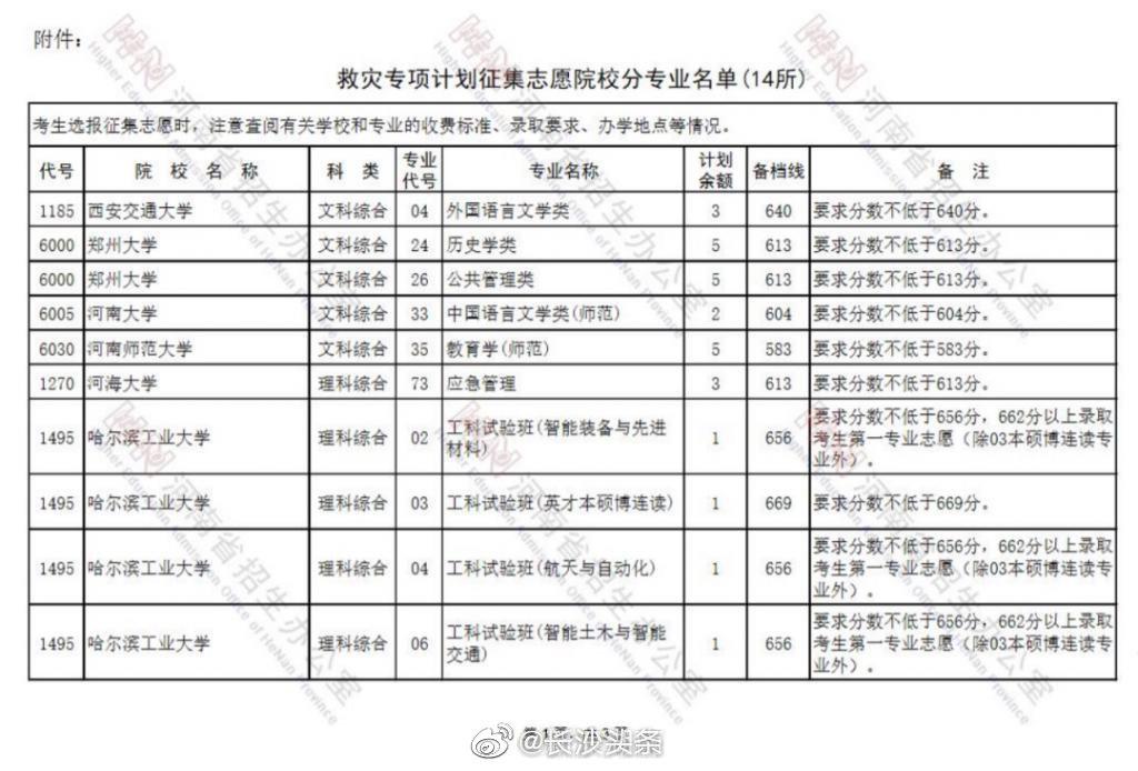 湖南三所高校在河南增加救灾专项计划招生
