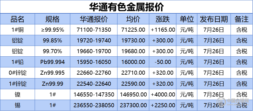 上海华通有色金属报价(2021-7-26)
