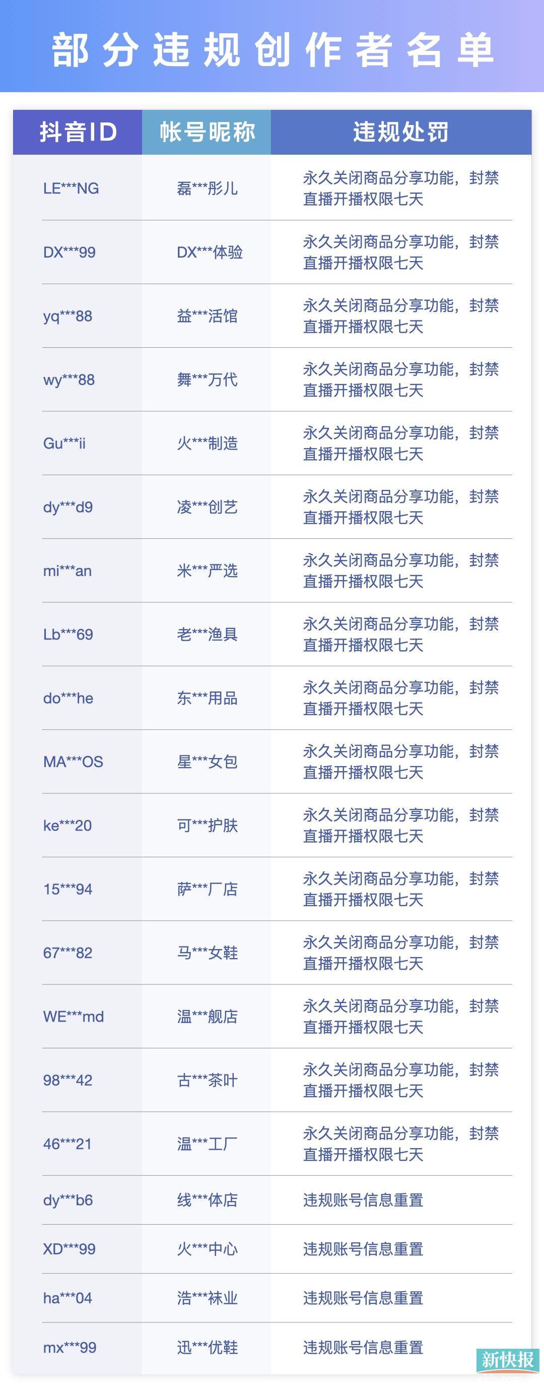 抖音电商严打借河南灾情违规营销,已处罚151个违规创作者