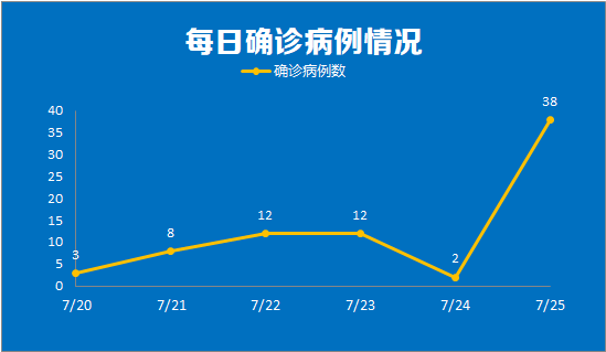 南京25日新增38例,含3名高校宿管阿姨