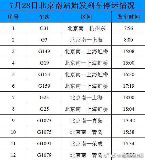 受台风天气影响,明日北京南站12趟列车停运