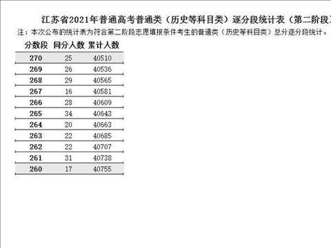 江苏2021年普通高考第二阶段逐分段表出炉!含艺体类!排名多少?