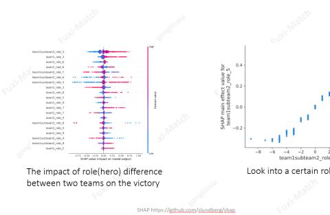 网易伏羲GDC分享:游戏中的智能匹配算法实践