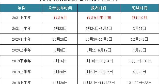 2021下半年四川省考时间:预计9月出公告,10月笔试