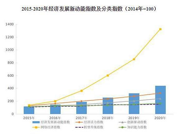 国家统计局发布2020年我国经济发展新动能指数 网络经济指数增长最快