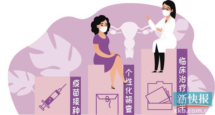 宫颈癌预防:打好HPV疫苗之余 筛查也不能少