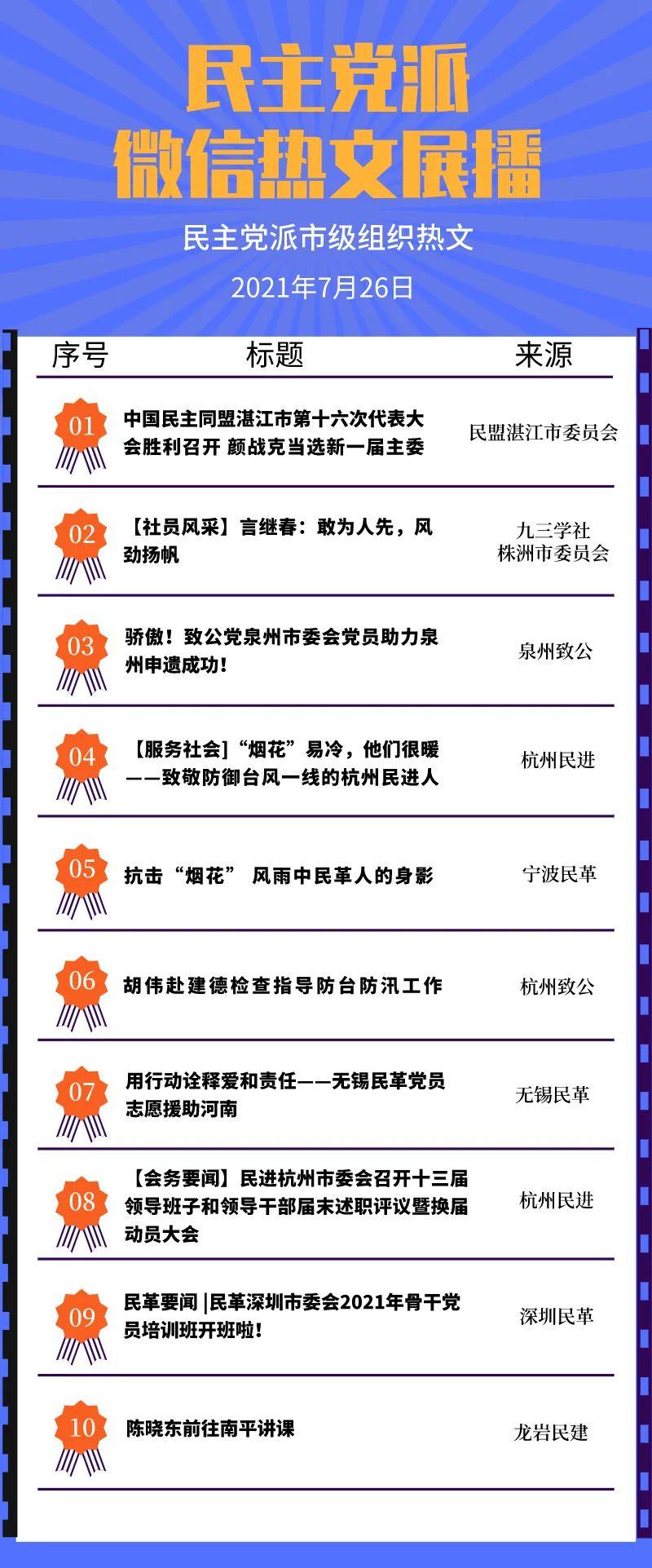 民主党派微信热文展播:中国民主同盟、民盟湛江市委员会分列首位(7月26日)