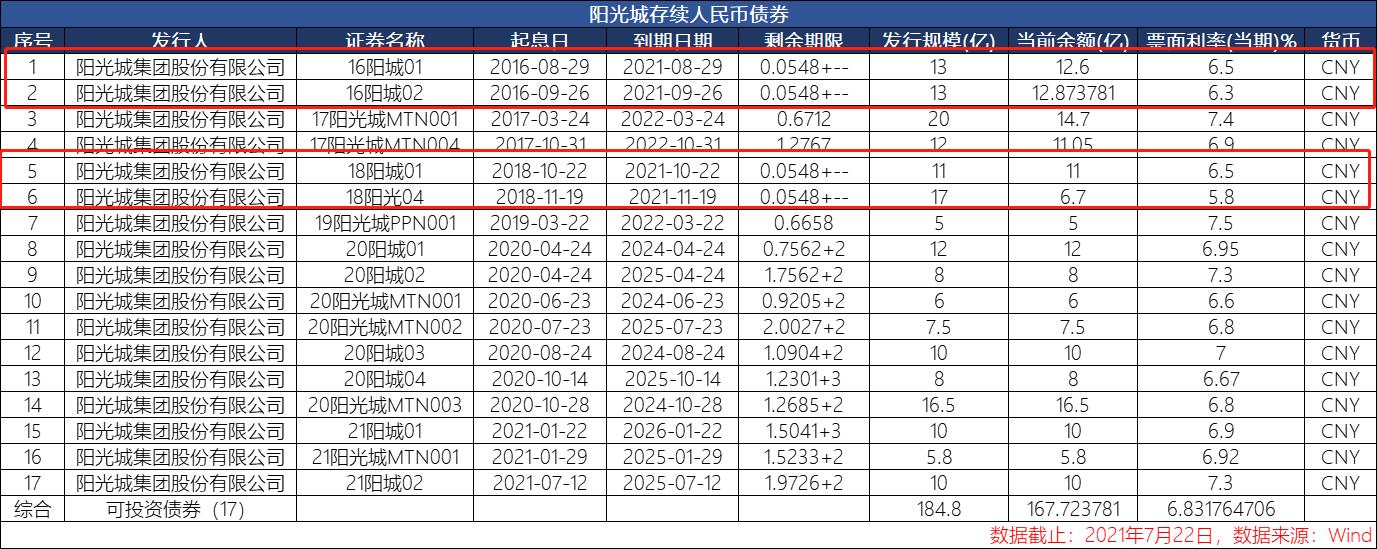 阳光城:存量债316.11亿元,年内到期42.53亿元 | 解债㉖