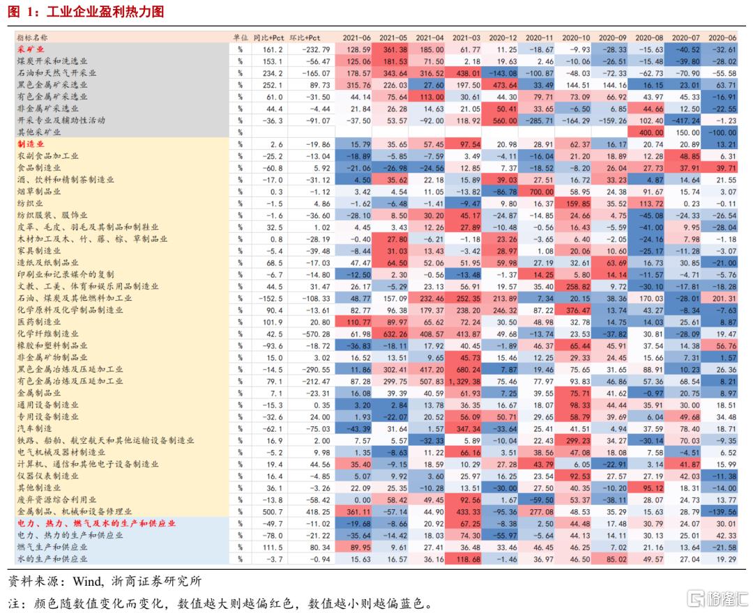 浙商宏观:工业盈利数据高增未体现中小微企业压力