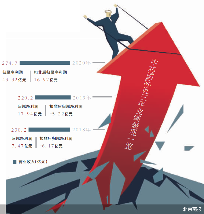 芯片股暴涨 中芯国际市值首破5000亿