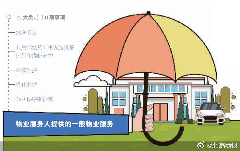 北京市住建委发布《北京市住宅小区物业服务项目清单》