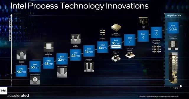 节点工艺改名 英特尔10nm变为Intel 7