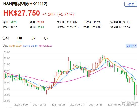 """里昂:下调H&H国际(1112.HK)目标价至46港元 评级""""买入"""""""