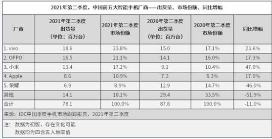 2021年第二季度中国智能手机出货量7810万部 vivo位列第一