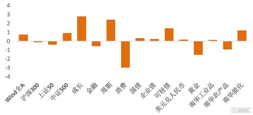 宋雪涛:关注7月底美国债务上限豁免到期对市场的影响