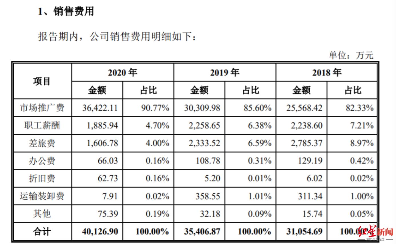 IPO观察 狗不理兄弟公司天津同仁堂冲击A股:去年推广费超净利润2倍