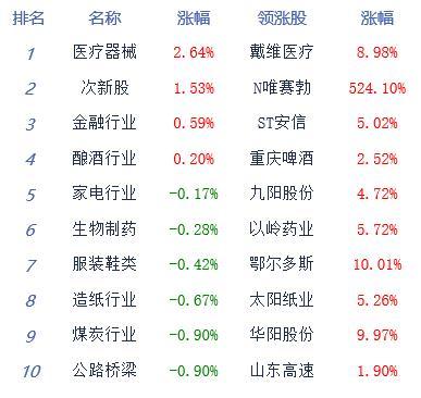 午评:三大指数走势分化创指涨0.85% 大金融板块护盘
