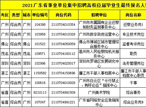 2021广东事业单位统考最终报名人数超11万,竞争比高达142:1