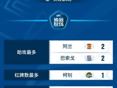 中超第6轮:国内球员做主角,国安球员领跑榜单,张琳芃犯规最多