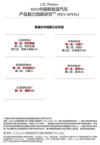 2021中国新能源汽车产品魅力指数排名,欧拉黑猫、长安逸动EV、小鹏P7、蔚来ES8、理想ONE登榜